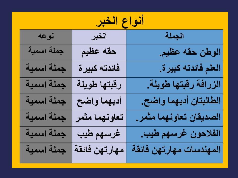 أنواع الخبر مع التمثيل أبيان بوست Arabic Books Books