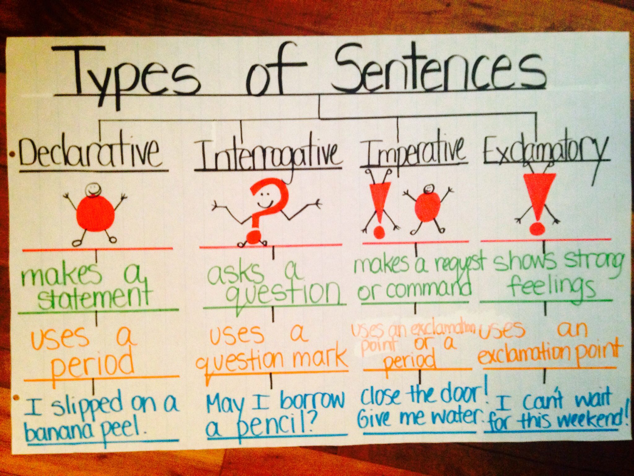 Types Of Sentences Using Thinking Map Anchor Chart