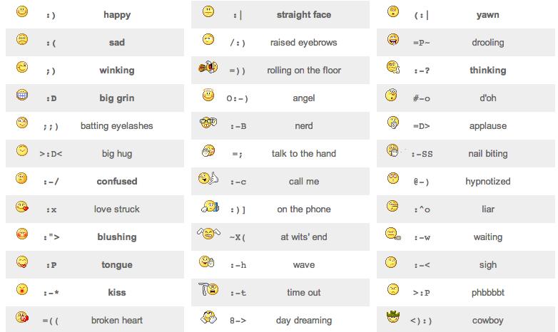 Confused Smiley Keyboard Google Sgning Smileys Pinterest