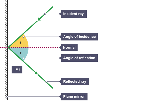 a ray diagram showing angle of incidence and angle of reflection