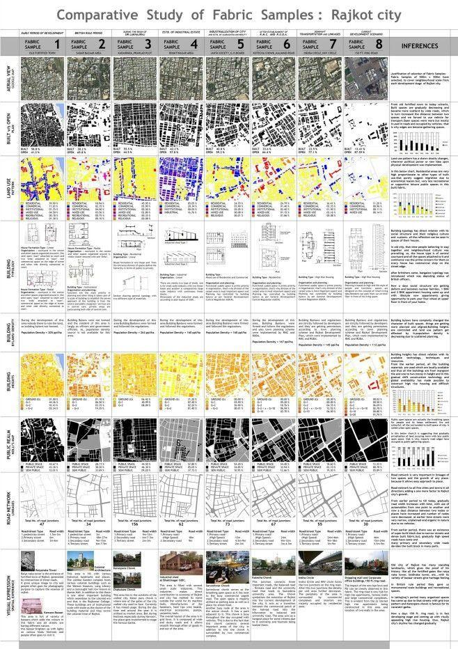 pin by on urban morphology urban design diagram. Black Bedroom Furniture Sets. Home Design Ideas