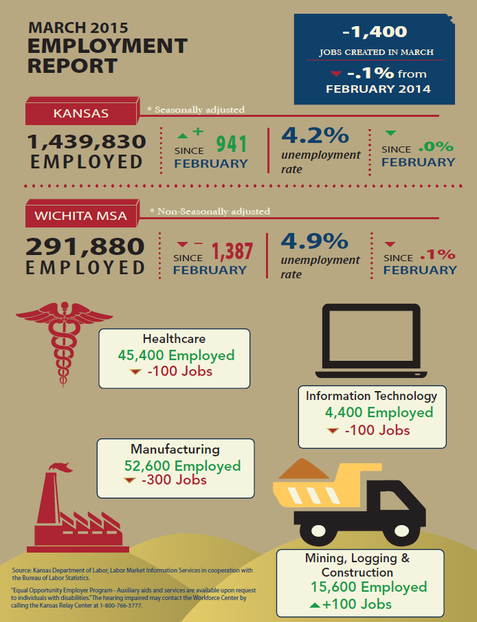 Pin by Workforce Centers of SCKS on Labor Market