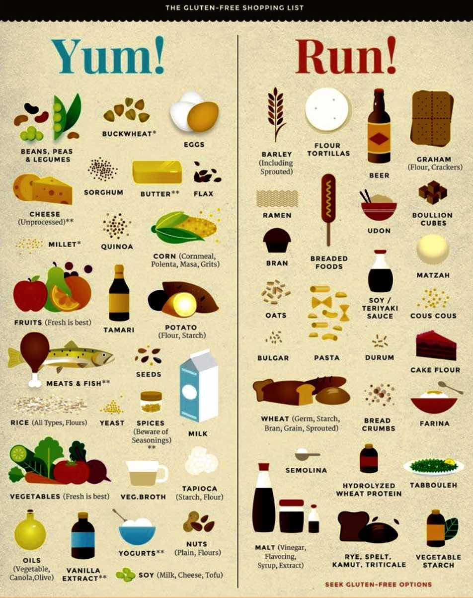 gluten free diet certain foods to avoid