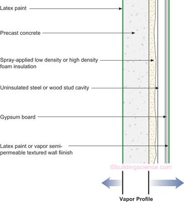 Moisture Control For New Residential Buildings Bsc Precast Concrete Interior Wall Insulation Vapor