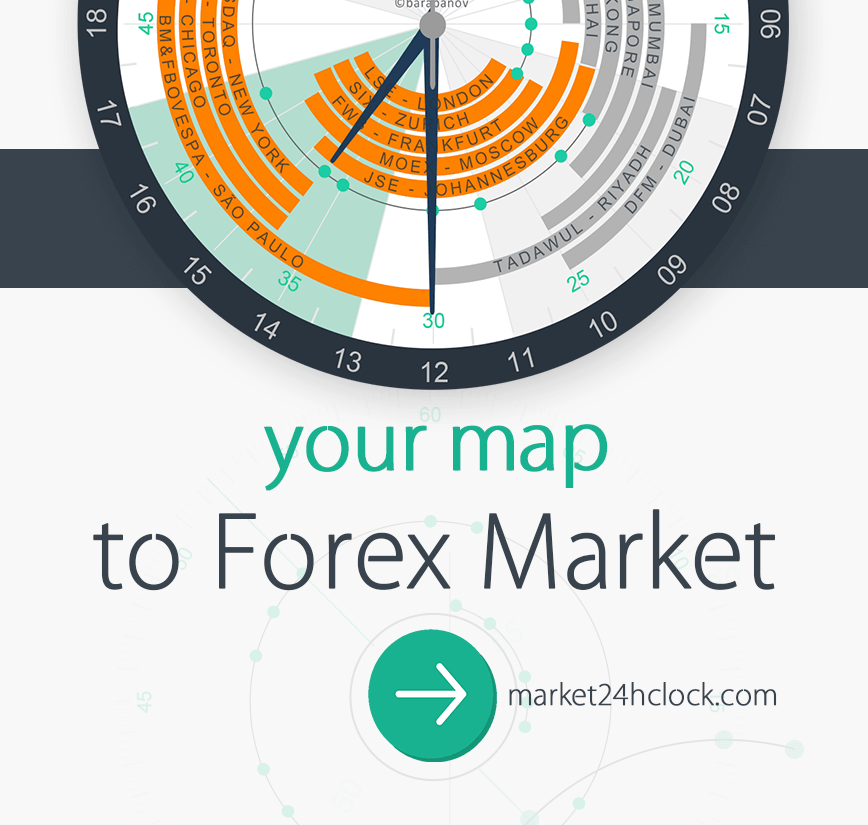 Forex Trading Hours And Best Time To Trade Forex Visualised In One Clock Forex Sessions Forex Trading Hours Market Activity S Forex Trading Forex Marketing