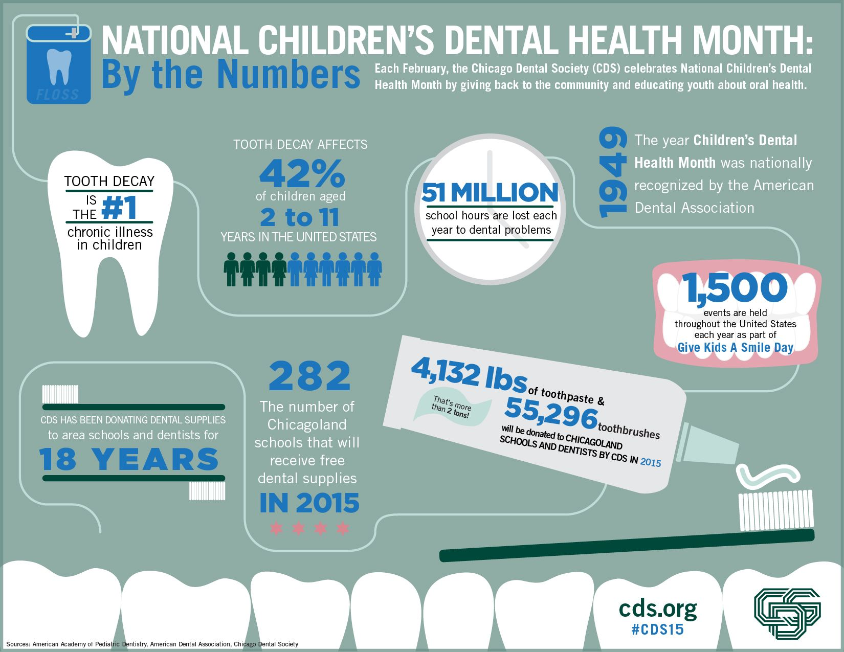 Infographic National Children's Dental Health month via