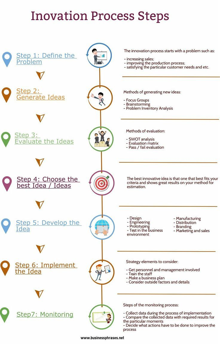 Innovation process steps infographic if you like ux design or thinking check out theuxblog also rh pinterest