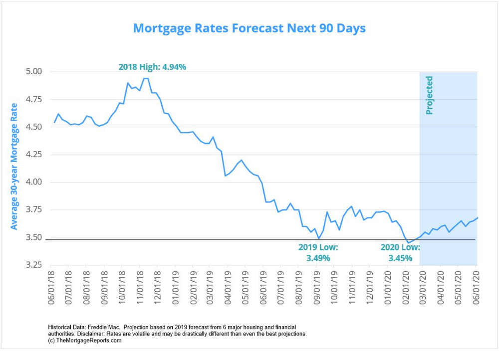 Mortgage Interest Rates Google Search