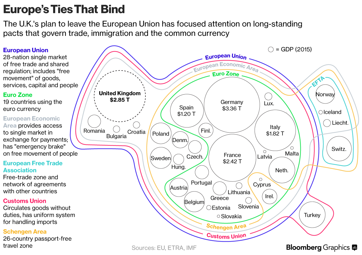 The Political Configuration Of Europe As A Venn Diagram Europe Data Visualization Ties That Bind