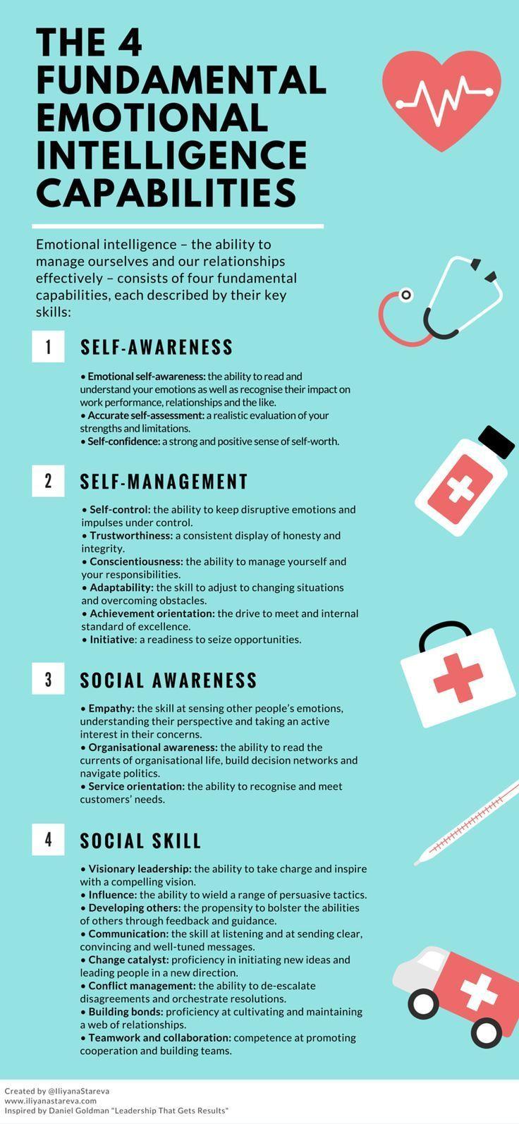 The 4 Key Emotional Intelligence Capabilities Infographic