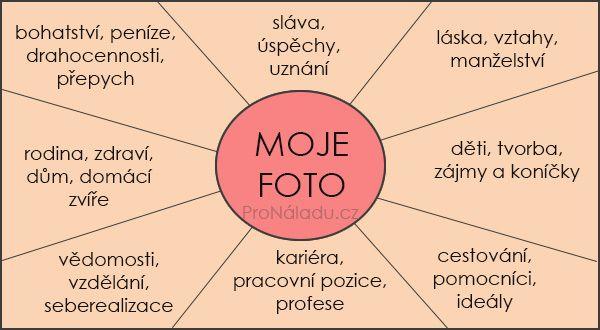 Jak si vyrobit mapu přání podle Feng Shui   ProNáladu.cz