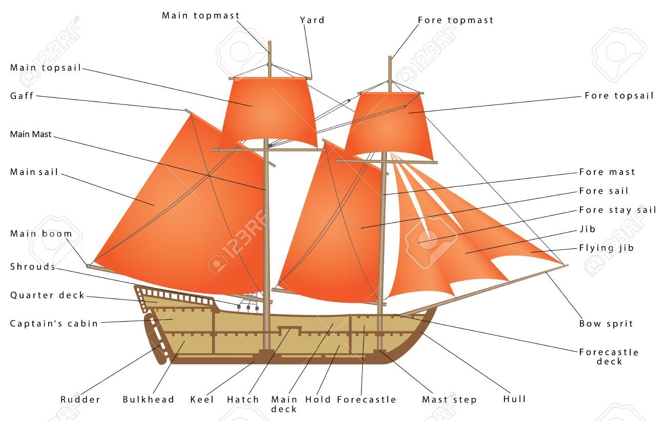 Sailboat Parts Of A Sailing Ship Diagram Of A Sailing Boat Pirate Ship Illustration Sponsored Sailing Ship In 2020 Sailing Ships Sailing Pirate Ship Drawing