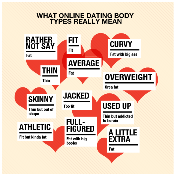 Online dating athletic body type