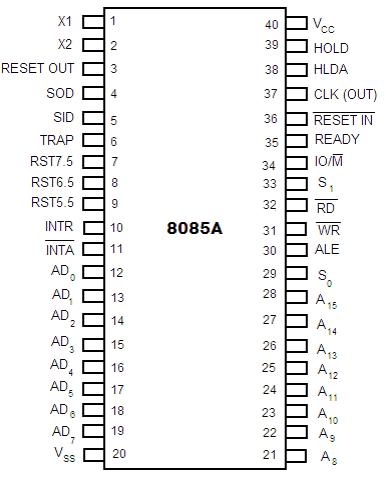 Pin Diagram and Pin description of 8085 Microprocessor
