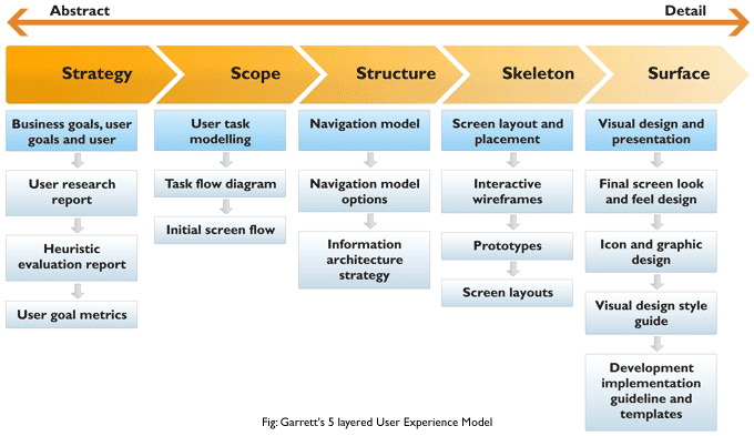 User Experience Process And Service Delivery Model  Ux
