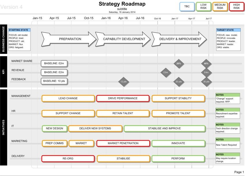 Visio Strategy Roadmap Template: Kpi & Delivery | Strategic