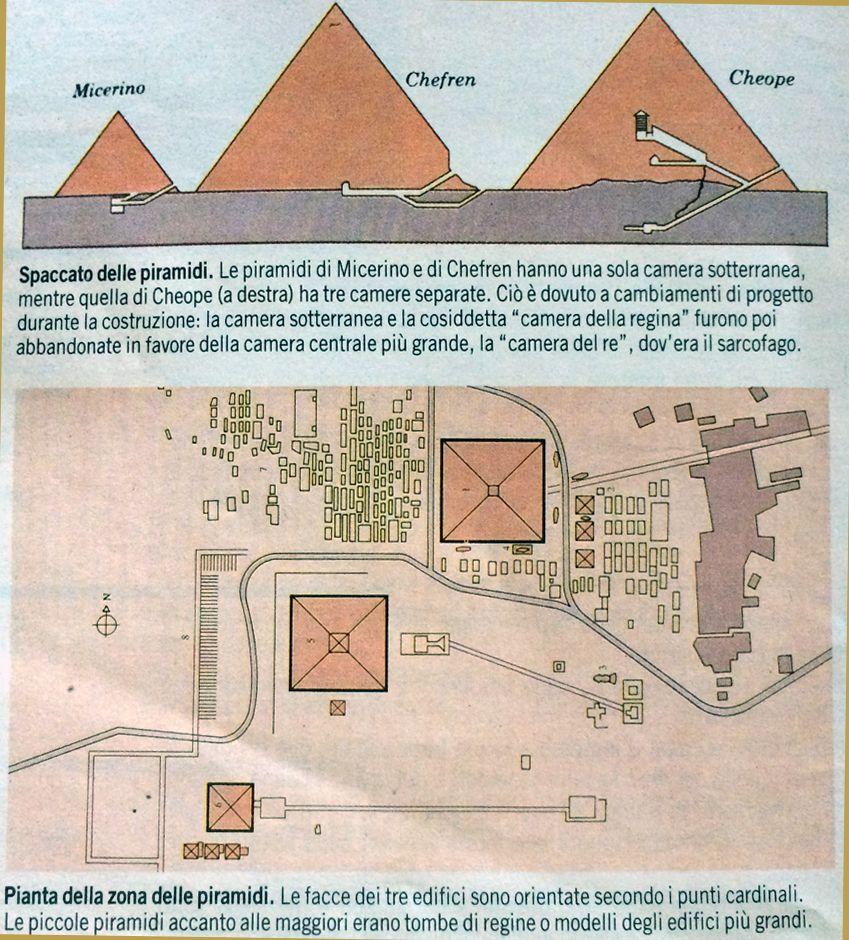 Le piramidi di giza un grande progetto le grandi piramidi for Grande planimetria della camera singola storia