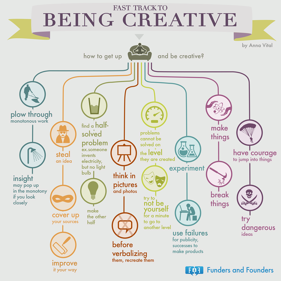 fast track to being creative | inspirations | pinterest | creative