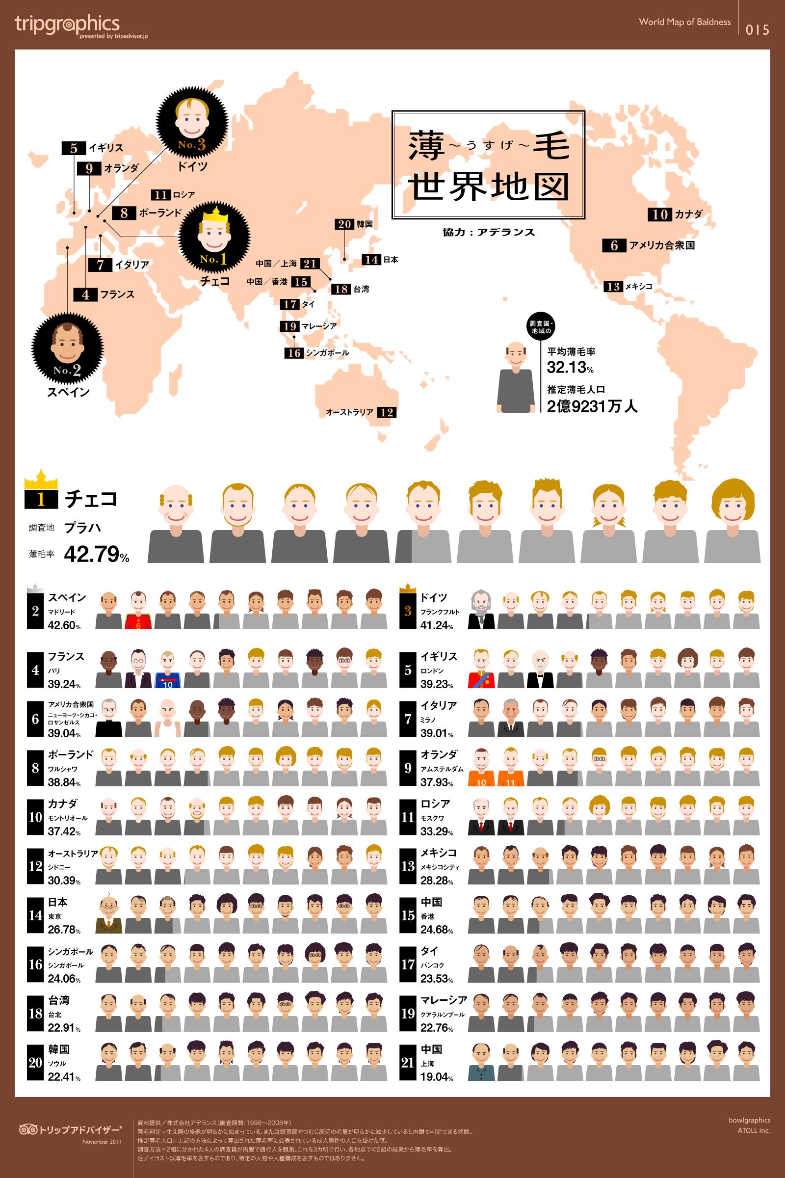 薄毛世界地図 トリップアドバイザーのインフォグラフィックスで世界の