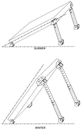 Tilt adjustable ground mounted solar PV frame | Solar panels ...