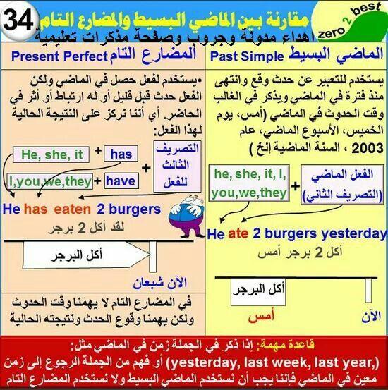 مقارنة بين الماضي البسيط والمضارع التام English Language Learning Grammar Learn English Words English Language Course