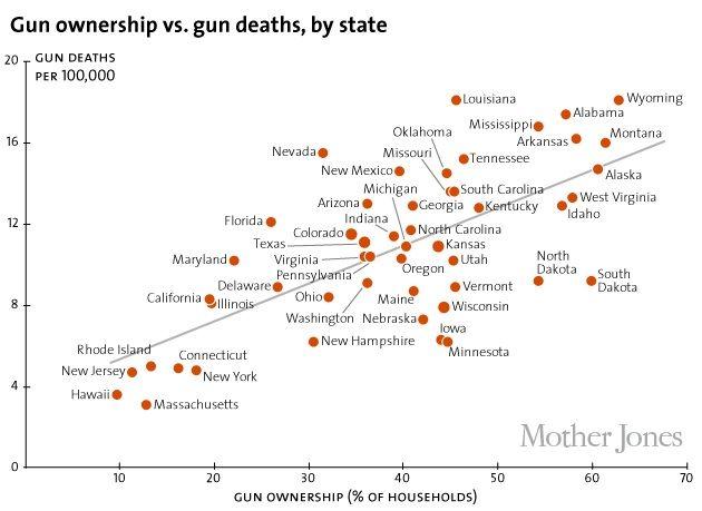 #gun ownership vs. gun deaths by state