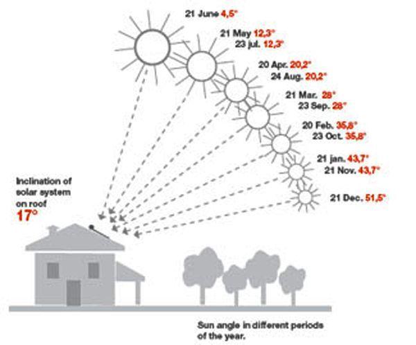 Optimal Building Orientation Google Search Sara S Collection Eco House Design Solar Design Passive Solar Design