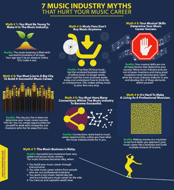 Music Industry Myths About Building A Career In Music Music Industry Music Industry Business Music Tutorials