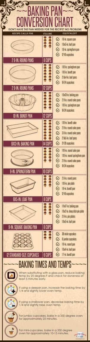 Baking Pan Conversion Chart Measurements For Cooking Pinterest