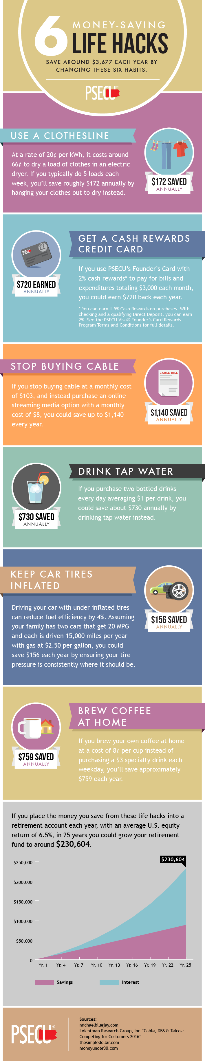 6 Money Saving Life Hacks!  When it comes to your spending habits, small purchases can add up fast.  Developing the right habits can help you live a financially stable life, and if you learn good money habits early on, you can have peace of mind for the future.  This pin has been sponsored by PSECU.
