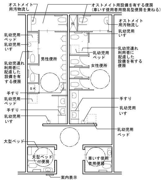 設計標準で示したトイレの例 その1 資料 国土交通省 トイレ