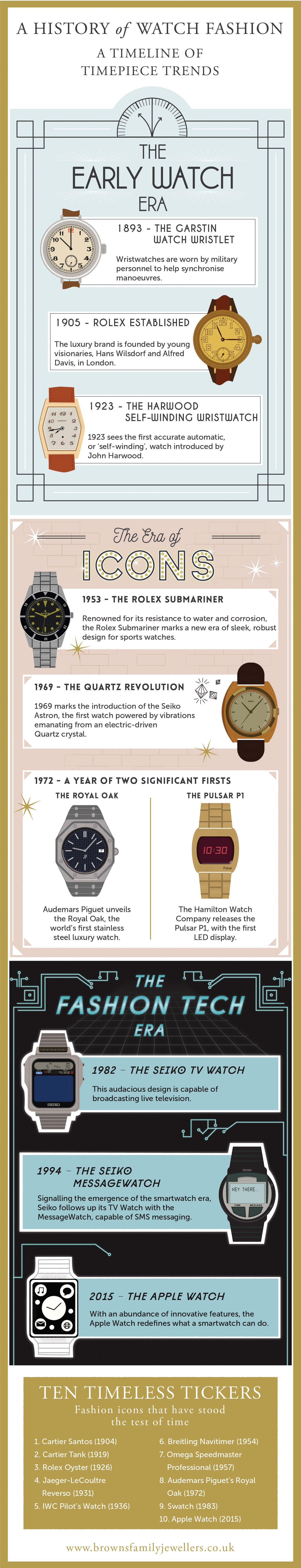 Infographic - A History of Watch Fashion. A timeline of timepiece trends through the ages. From 1893 to the Apple Watch in 2015.