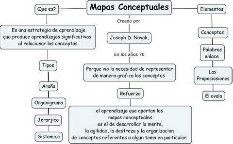 Información expuesta con mapa conceptual