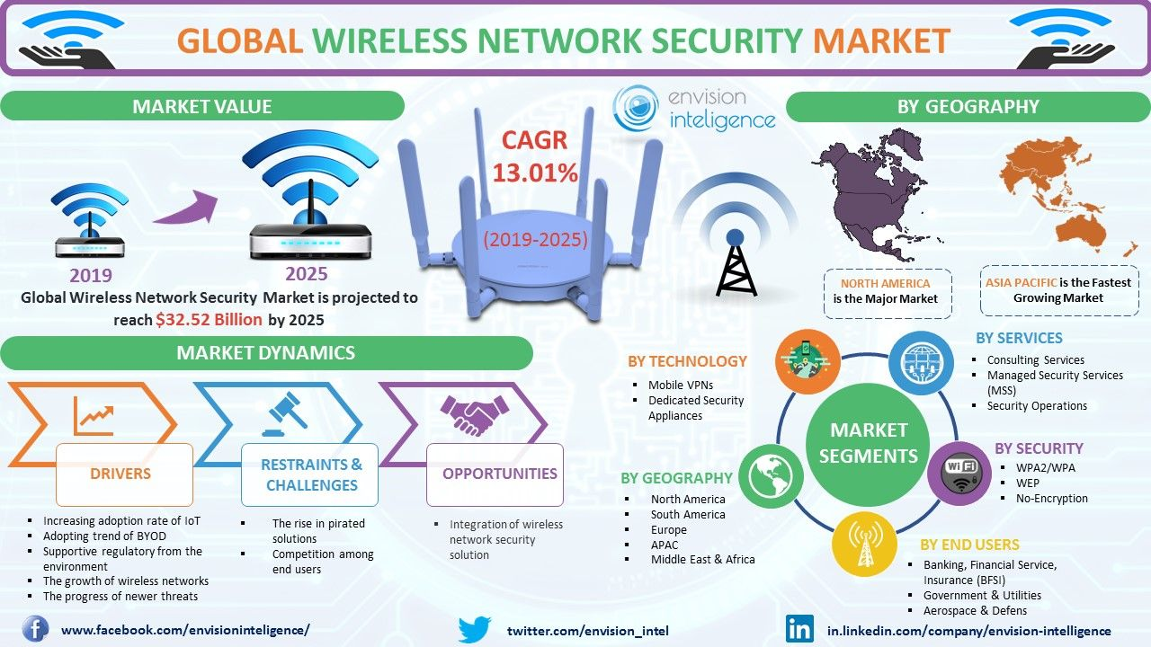 Global Wireless Network Security Market Size, Outlook
