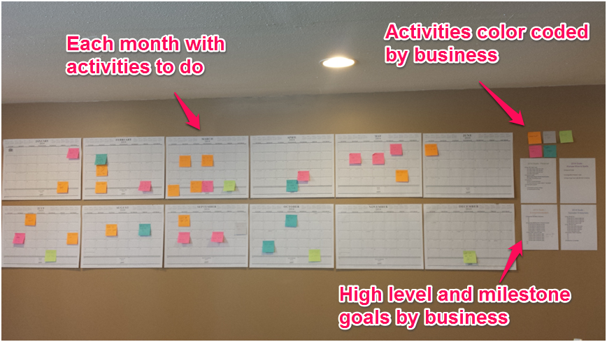 There Are Several Ways To Manage Your Work In This Post We Describe How Use A Kanban Board Effectively Both Business And Personal Tasks