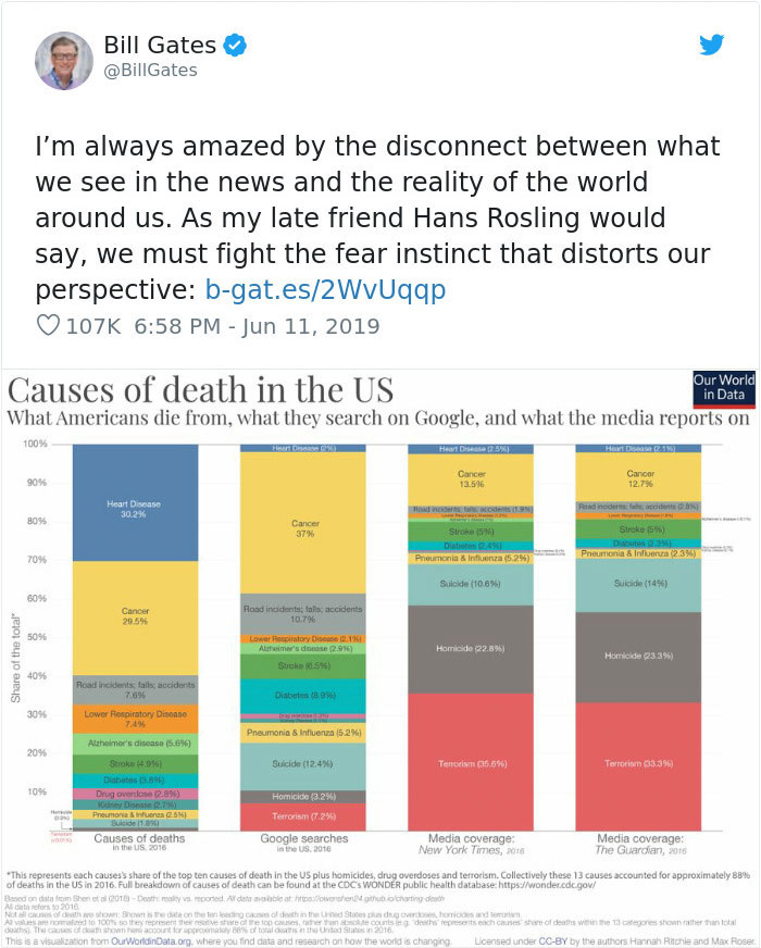 Bill Gates Posts Data Of Causes Of Death In The US, Is Amazed By The Disconnect Between News And Reality | Bored Panda