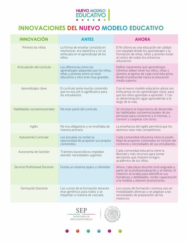 nuevo modelo educativo   EDUCACIÓN   Pinterest   Modelo, Nuevas y ...