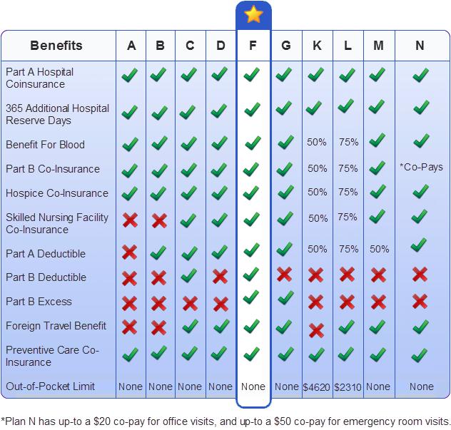 Medicare supplement insurance plan benefit comparison a medicare