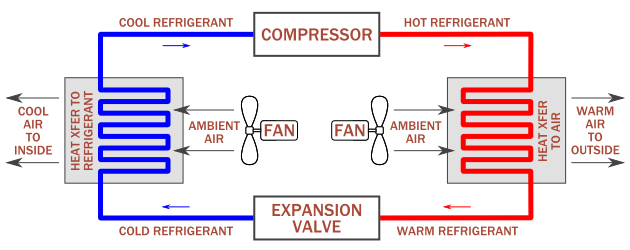 Simple diagram of how cooling (air conditioners) works in