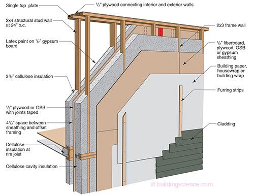 Etw Wall Double Stud Wall Construction Stud Walls Home Construction Passive House