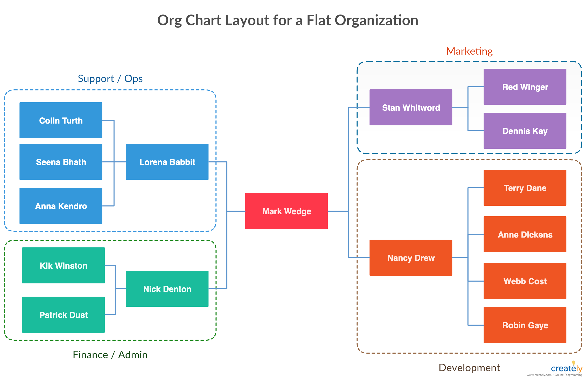 Types Of Organizational Charts Organization Structure Types For Companies Organizational Chart Org Chart Organization Chart