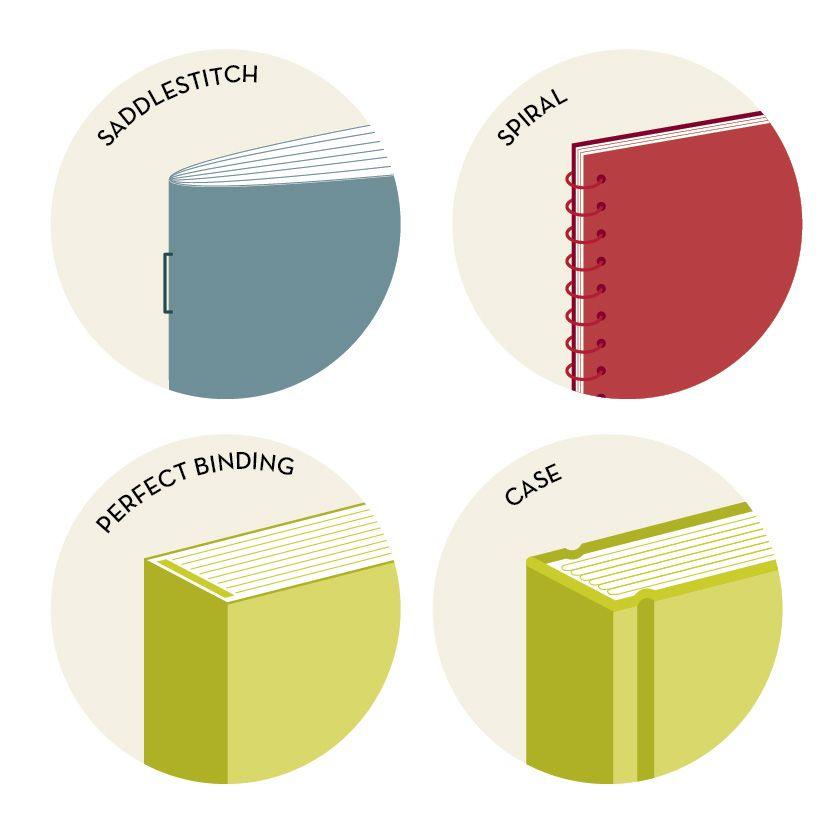 Opus Design In Boston Explains Types Of Binding Types Of Binding Book Binding Methods Book Binding Types