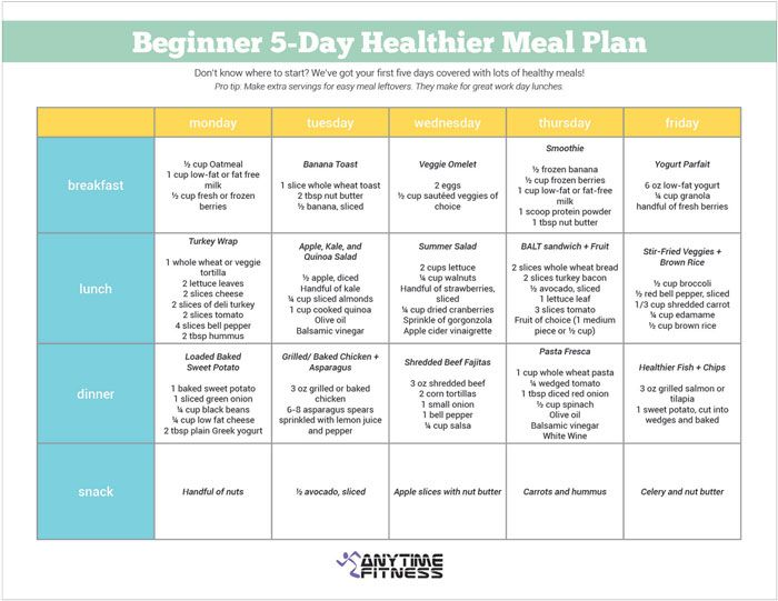 Beginner 5-Day Healthier Meal Plan - A perfect guide for starting - meal plan