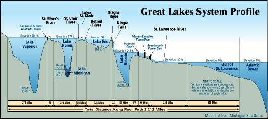 great lakes depth map Ohio Department Of Natural Resources Lake Huron Great Lakes Map great lakes depth map