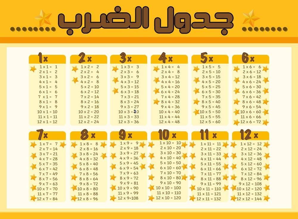 جدول الضرب كامل Pdf و Doc و Word جاهز للطباعة عربي وانجليزي من 1 الى 12 وللاطفال صقور الإبدآع Chart Design Times Tables Chart
