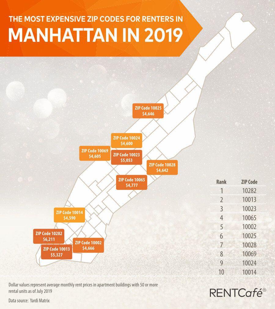 Nyc Real Estate Manhattan Renter