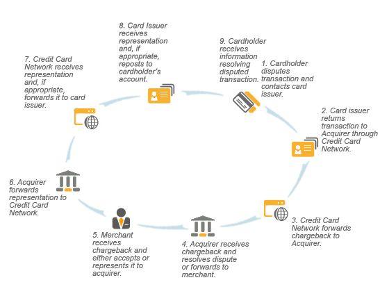 credit card dispute timeline - Tikirreitschule-pegasus