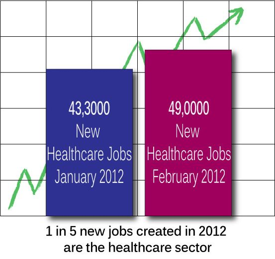 The Bureau of Labor Statistics reported in March, 2012, that job growth in the healthcare sector was growing at a faster rate than earlier predicted.