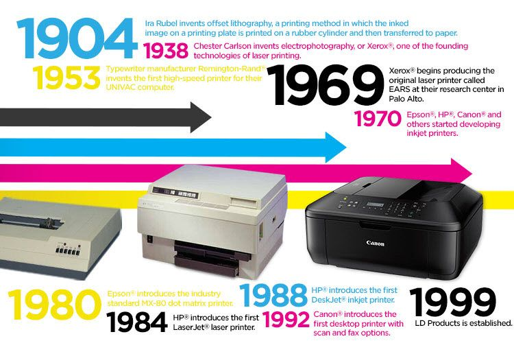 Famous Dates In Printer History Marketing Analysis Printing