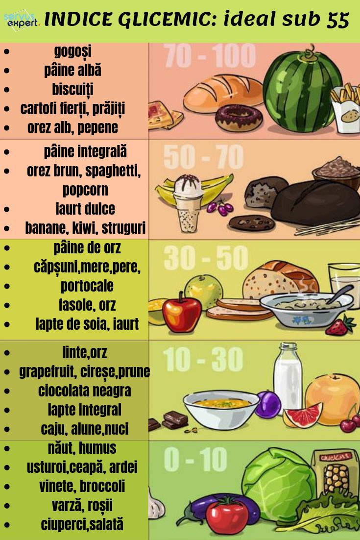 indicele glicemic la pierderea în greutate